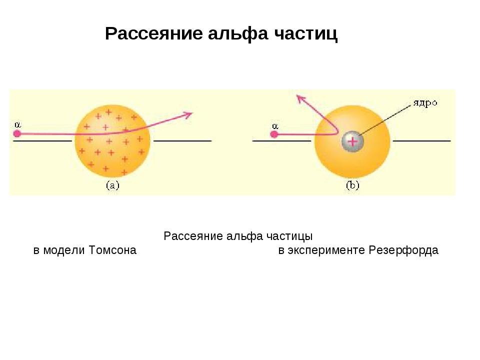 Рассеяние альфа частиц Рассеяние альфа частицы в модели Томсона в эксперимент...