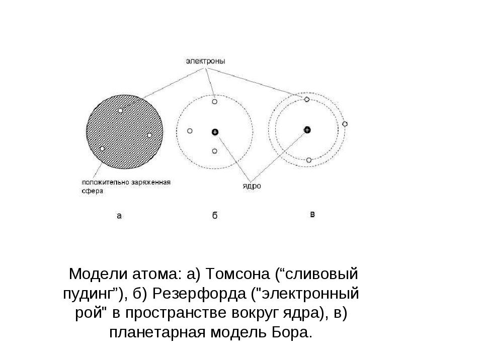 """Модели атома: а) Томсона (""""сливовый пудинг""""), б) Резерфорда (""""электронный ро..."""