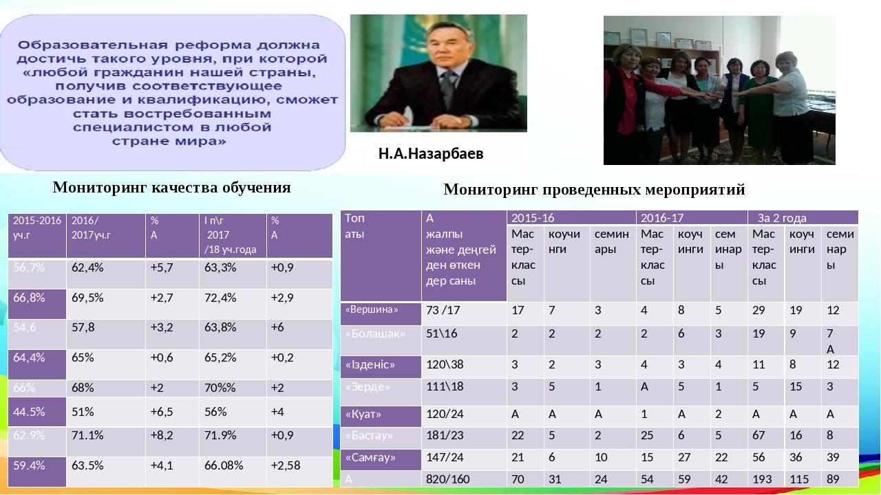Мониторинг проведенных мероприятий Мониторинг качества обучения Н.А.Назарбае...