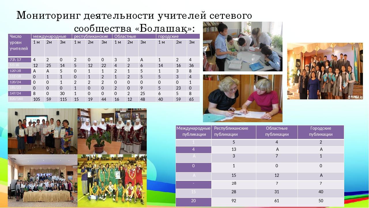 Мониторинг деятельности учителей сетевого сообщества «Болашақ»: Число уровн у...
