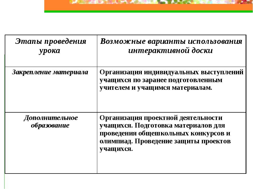 Этапы проведения урока Возможные варианты использования интерактивной доски...