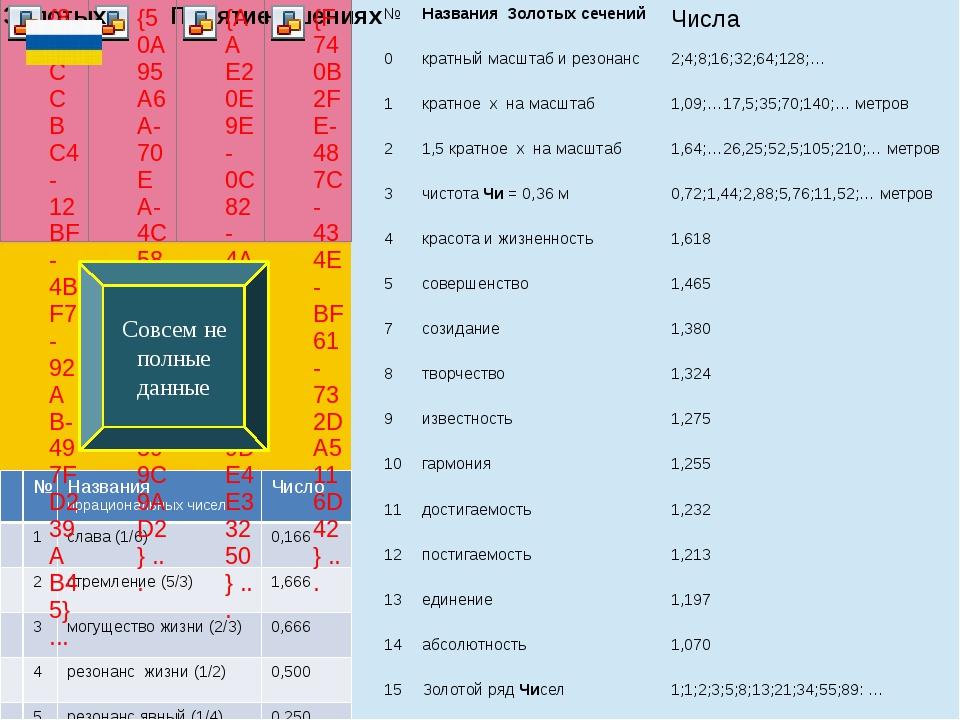 Совсем не полные данные № Названия Золотых сечений Числа 0 кратный масштаб и...