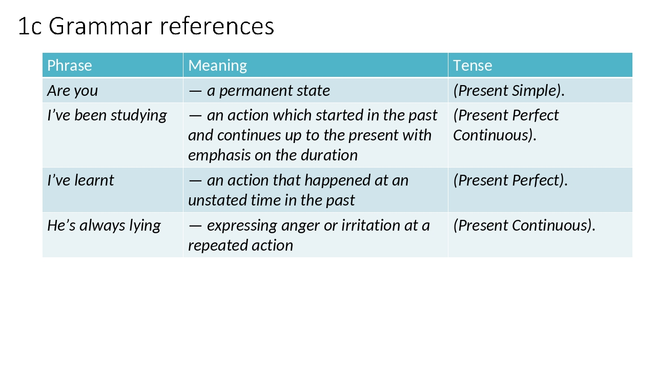 Phrase Meaning Tense Are you — a permanent state (Present Simple). I've been...