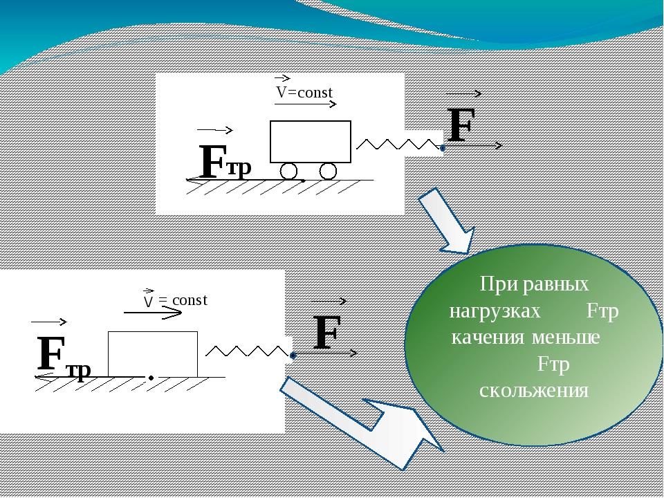 F F тр = const F F тр V=const При равных нагрузках Fтр качения меньше Fтр ско...