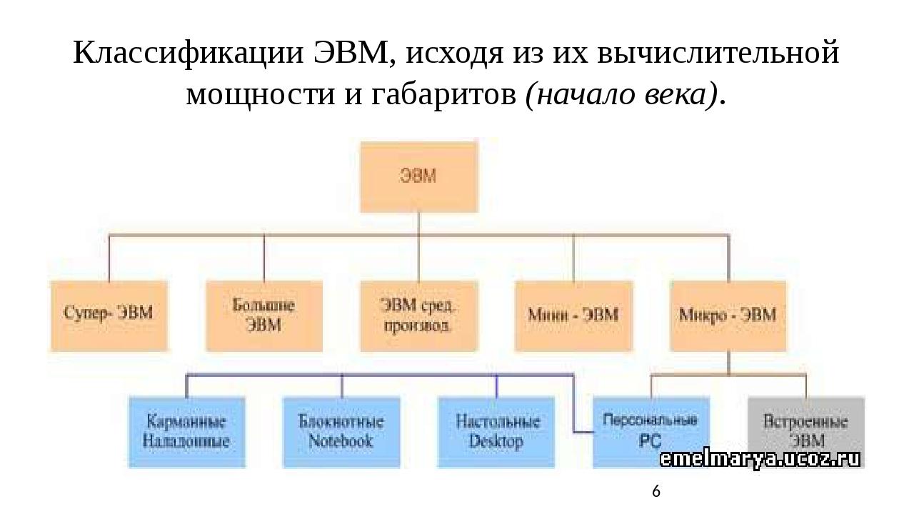 Классификации ЭВМ, исходя из их вычислительной мощности и габаритов (начало...