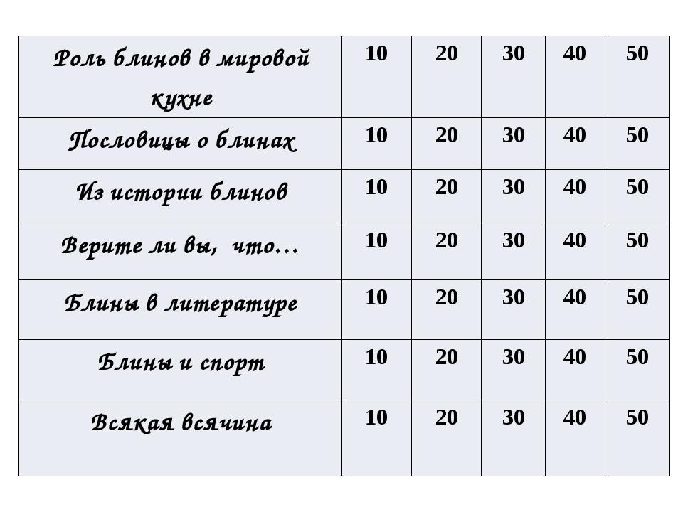 Из какой муки пекли русские традиционные блины Ответ: Гречневая или пшенична...