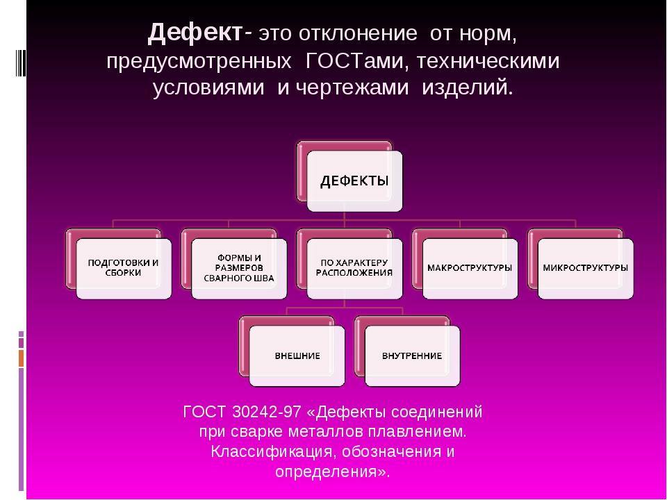Дефект- это отклонение от норм, предусмотренных ГОСТами, техническими условия...