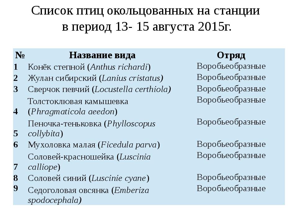 Список птиц окольцованных на станции в период 13- 15 августа 2015г. № Названи...