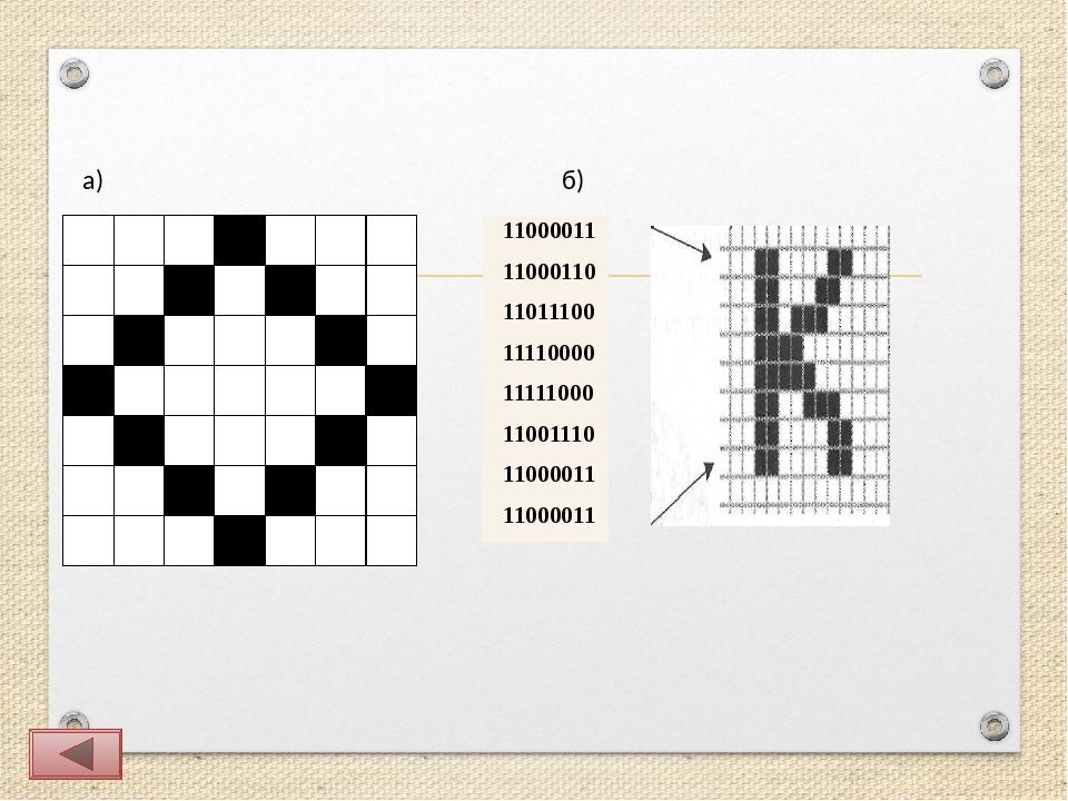 а) б) 11000011 11000110 11011100 11110000 11111000 11001110 11000011 11000011
