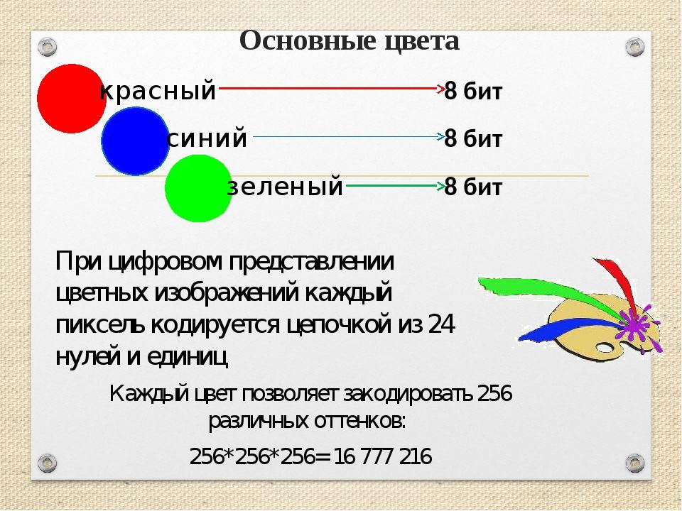 Основные цвета красный синий зеленый 8 бит 8 бит 8 бит При цифровом представл...