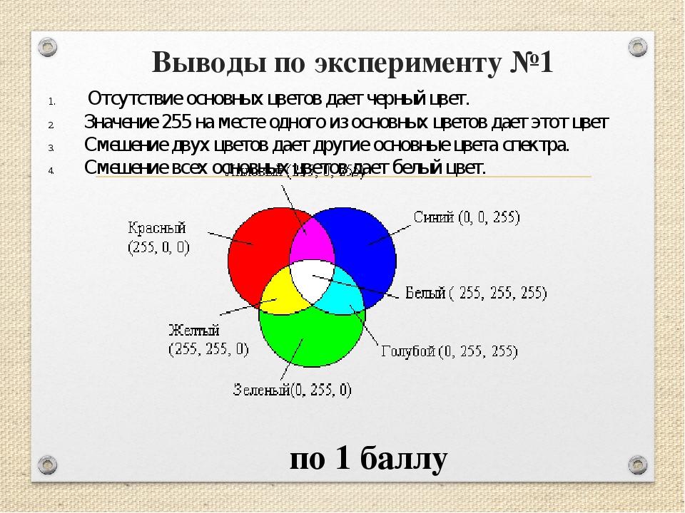 Выводы по эксперименту №1 Отсутствие основных цветов дает черный цвет. Значен...