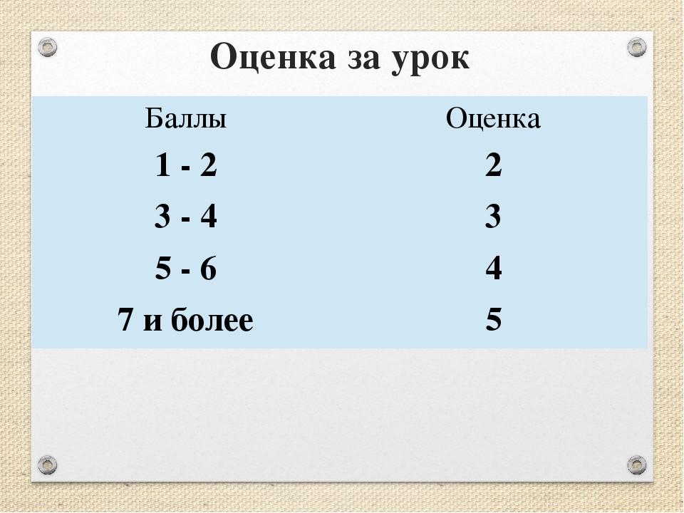 Оценка за урок Баллы Оценка 1 - 2 2 3 - 4 3 5 - 6 4 7 и более 5