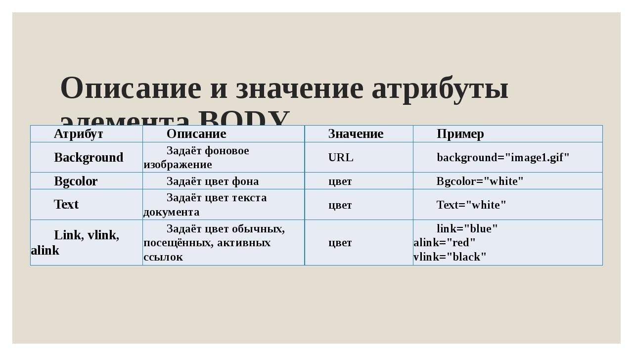 Описание и значение атрибуты элемента BODY Атрибут Описание Значение Пример...