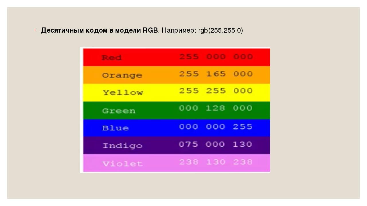 Десятичным кодом в модели RGB. Например: rgb(255.255.0)