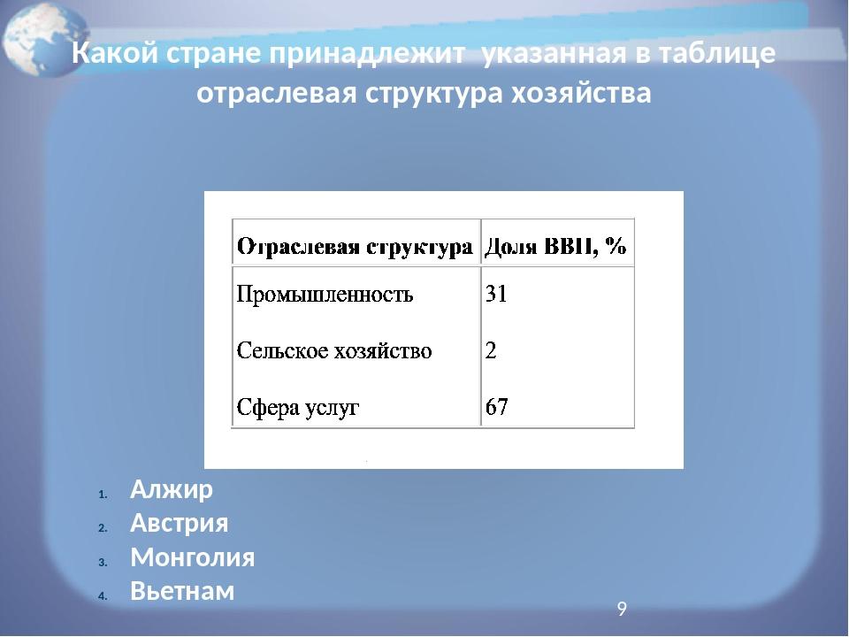 Какой стране принадлежит указанная в таблице отраслевая структура хозяйства А...