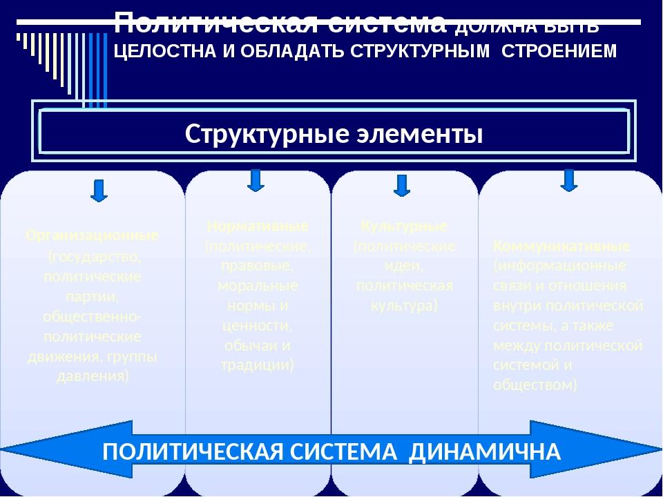 Политическая система ДОЛЖНА БЫТЬ ЦЕЛОСТНА И ОБЛАДАТЬ СТРУКТУРНЫМ СТРОЕНИЕМ О...