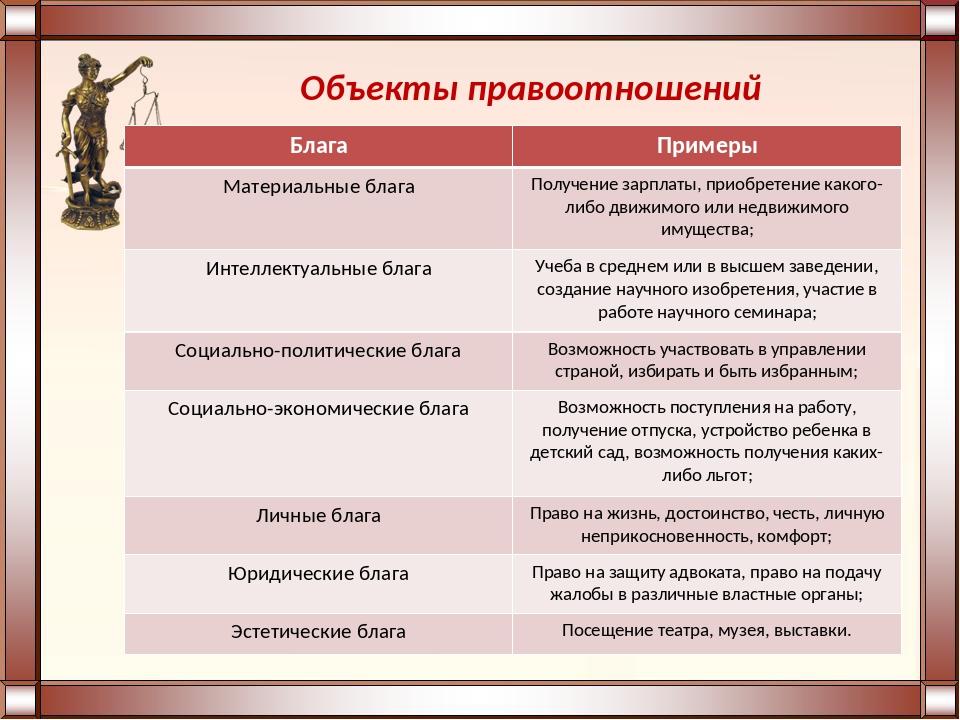 Объекты правоотношений БлагаПримеры Материальные благаПолучение зарплаты, п...