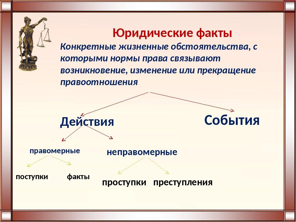Юридические факты Конкретные жизненные обстоятельства, с которыми нормы права...