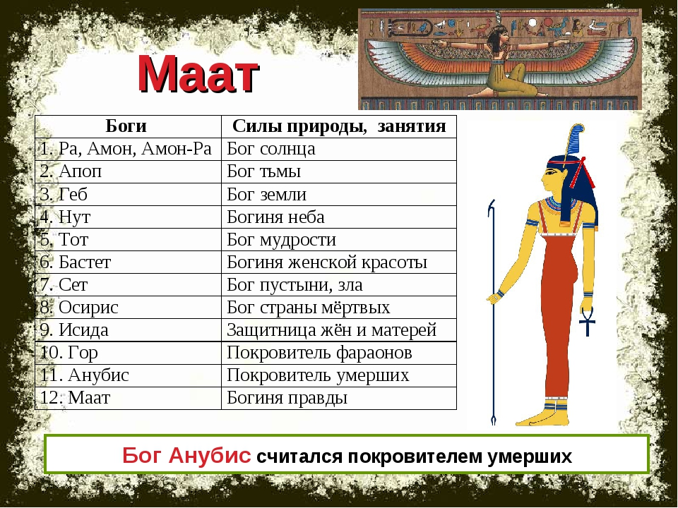 Маат Бог Анубис считался покровителем умерших Боги Силы природы, занятия 1....
