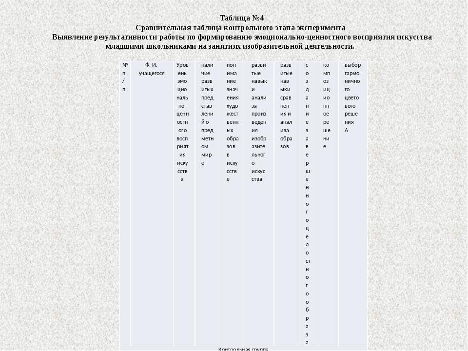 Таблица №4 Сравнительная таблица контрольного этапа эксперимента Выявление р...