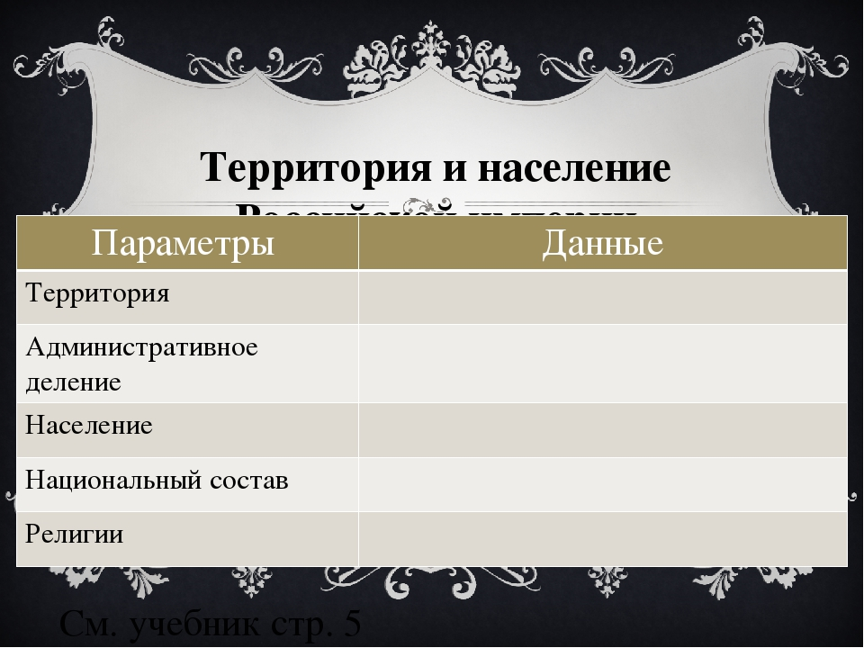 Территория и население Российской империи См. учебник стр. 5 Параметры Данные...