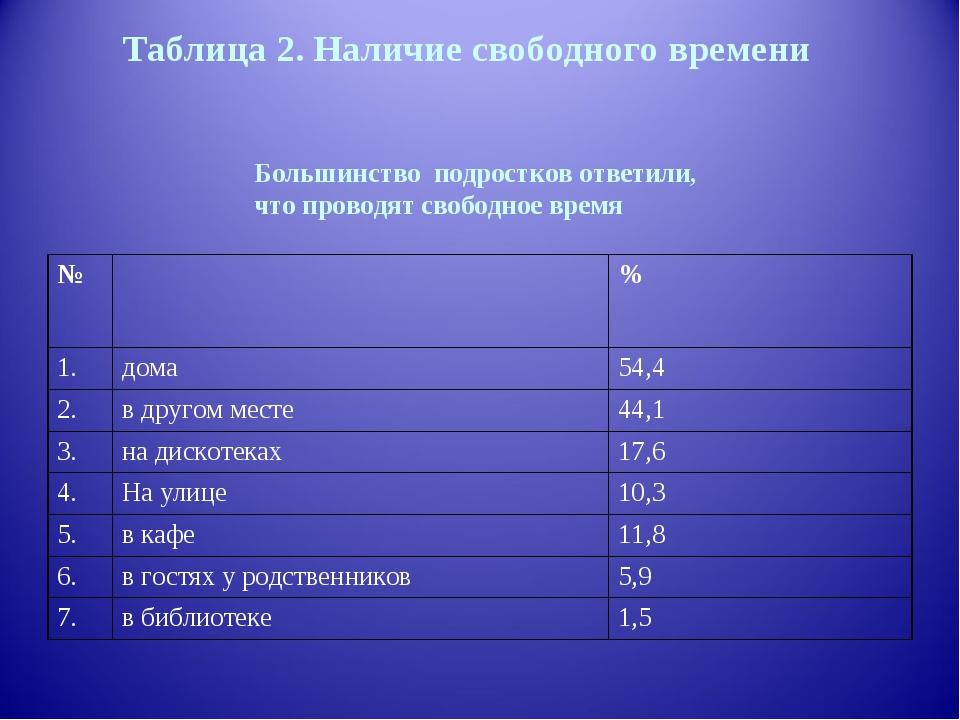 Таблица 2. Наличие свободного времени Большинство подростков ответили, что пр...