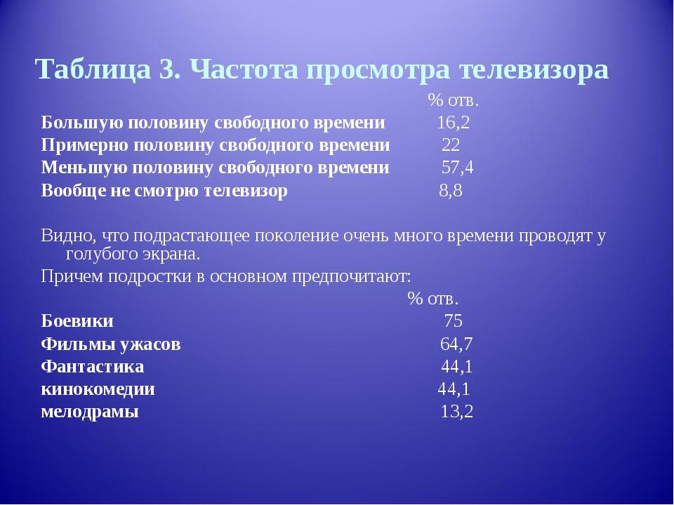 Таблица 3. Частота просмотра телевизора  % отв. Большую половину свободно...