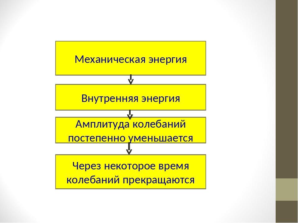 Затухающие колебания Механическая энергия Внутренняя энергия Амплитуда колеба...