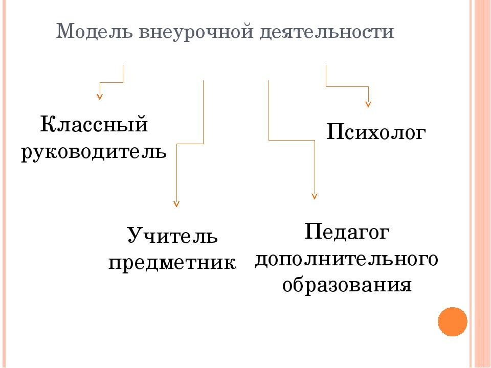 Модель внеурочной деятельности Классный руководитель Учитель предметник Психо...