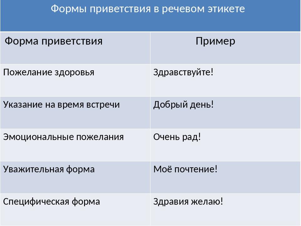 приветствие прощание поздравление в русском речевом этикете двери