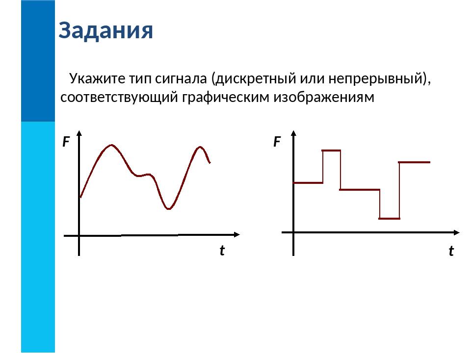Укажите тип сигнала (дискретный или непрерывный), соответствующий графическим...