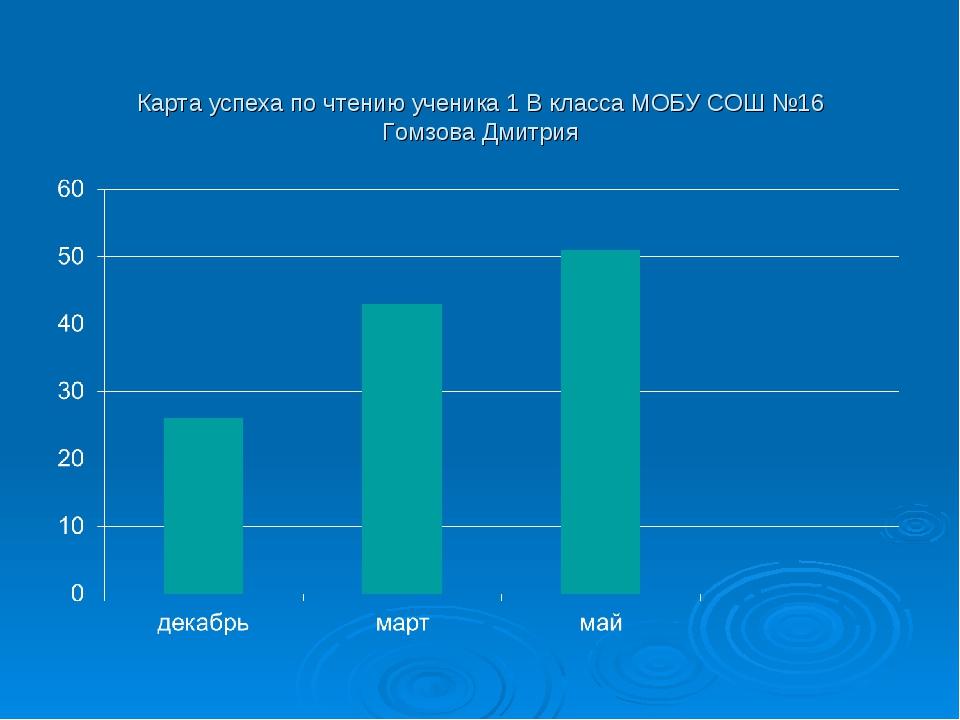 Карта успеха по чтению ученика 1 В класса МОБУ СОШ №16 Гомзова Дмитрия