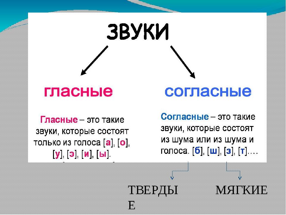 картинка звук гласный или согласный московскую