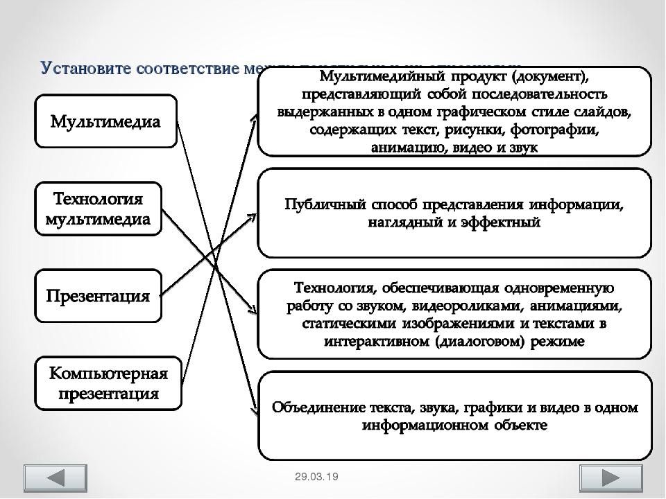 Установите соответствие между понятиями и их описаниями. *