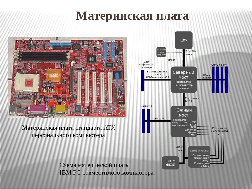 Материнская плата Материнская плата стандартаATX персонального компьютера С...