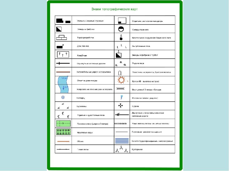 Топографические знаки для школьников в картинках