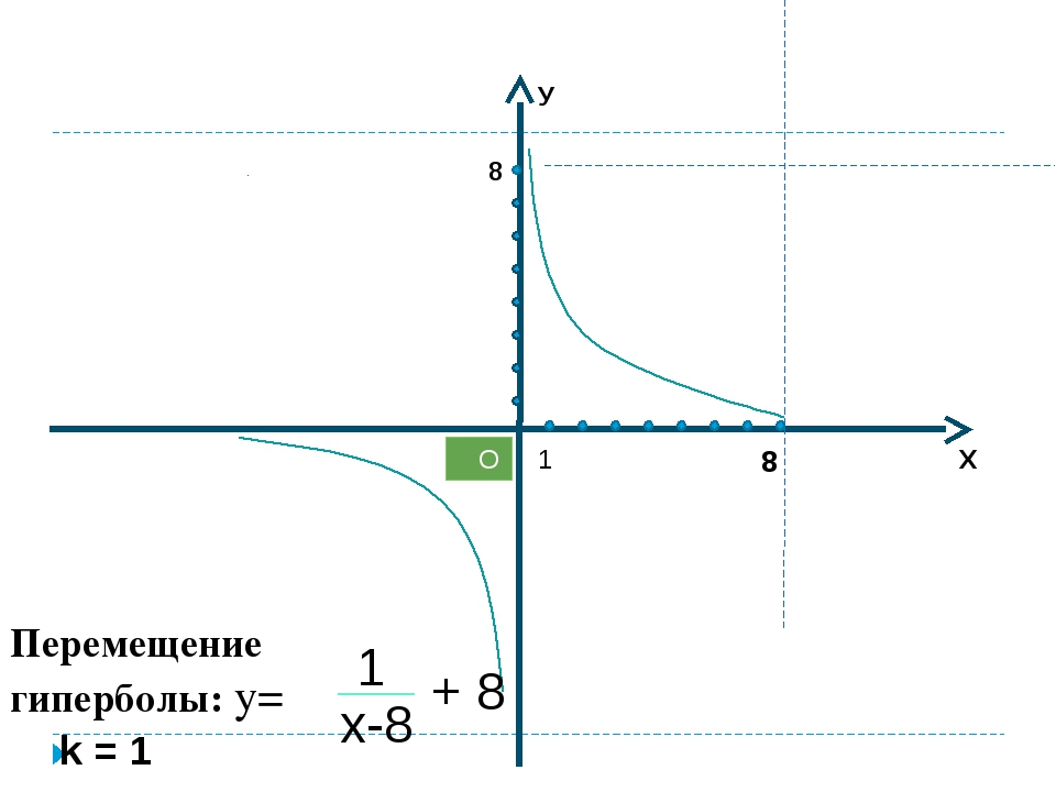 Х У О 1 Перемещение гиперболы: y= x-8 + 8 8 1 8 k = 1