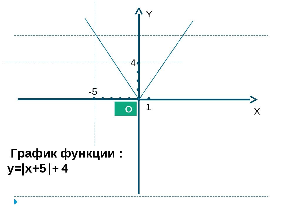 График функции : y= x+5 + 4 X Y О 1 -5 4