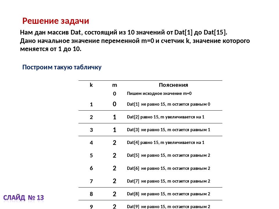Решение задачи Нам дан массив Dat, состоящий из 10 значений от Dat[1] до Dat[...