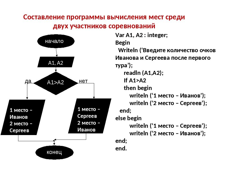 Var A1, А2 : integer; Begin Writeln ('Введите количество очков Иванова и Серг...