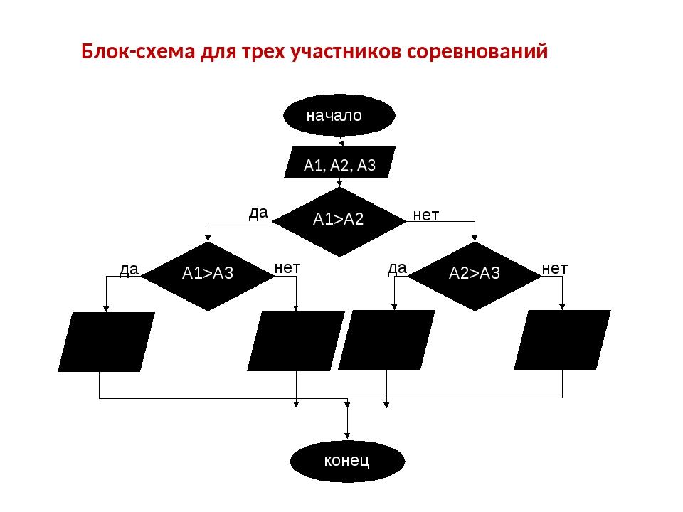Блок-схема для трех участников соревнований