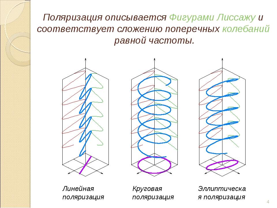 Поляризация описываетсяФигурами Лиссажуи соответствует сложению поперечных...