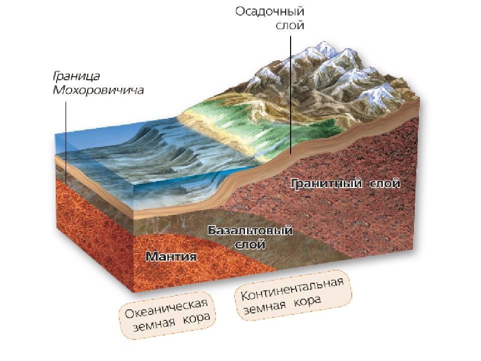 строение земной коры с картинками так благодаря
