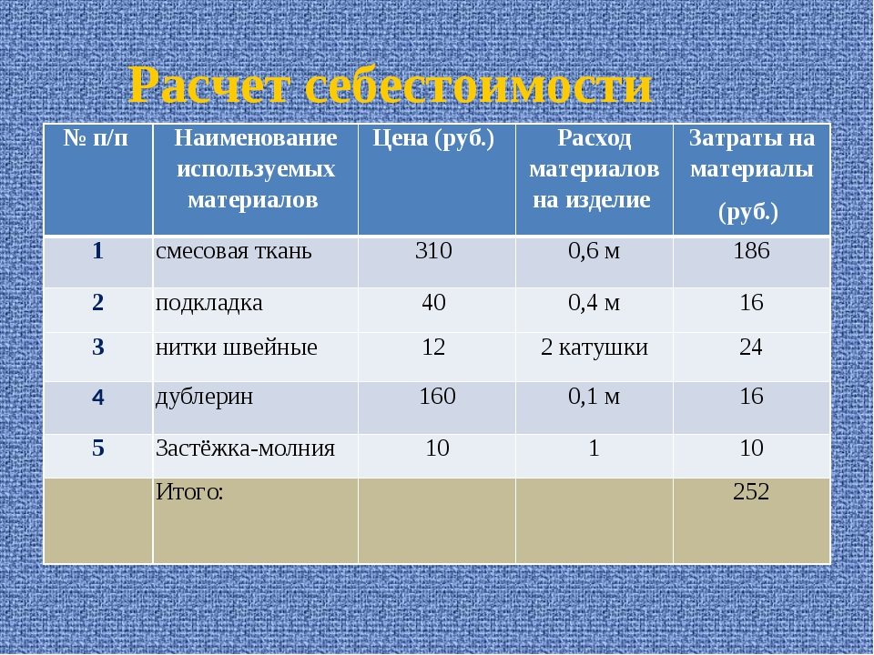 Расчет себестоимости № п/п Наименование используемых материалов Цена (руб.)...