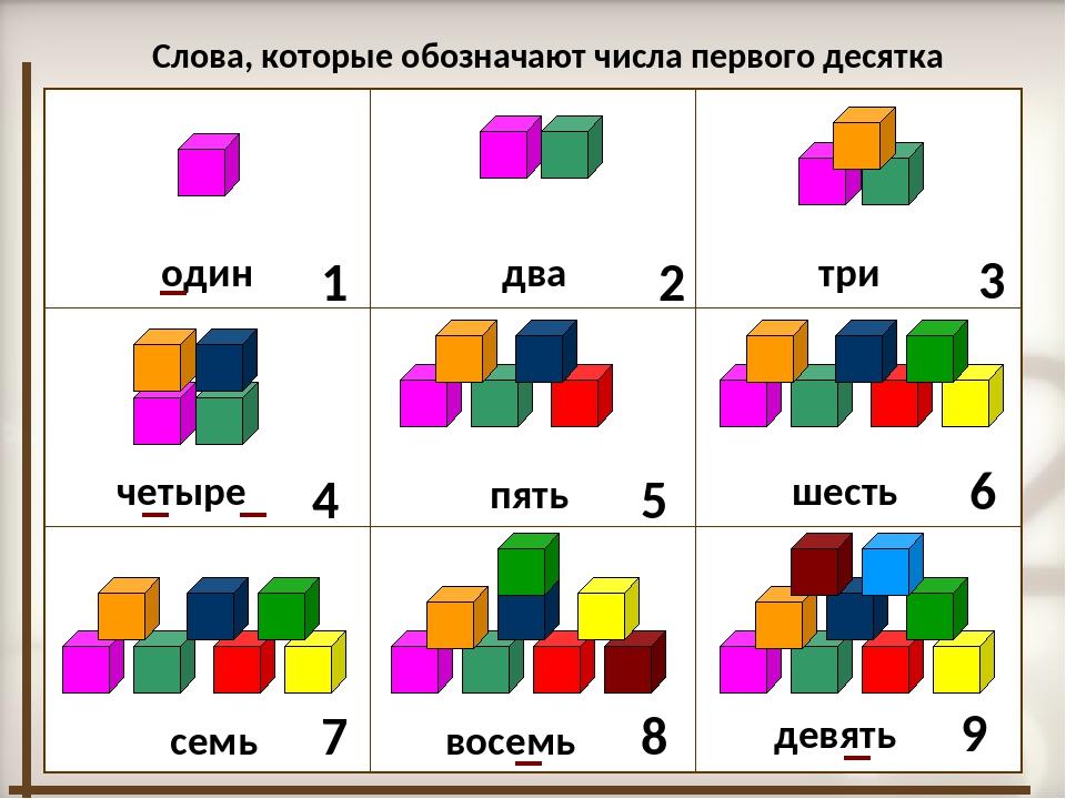 Слова, которые обозначают числа первого десятка 1 один 2 два 3 три 4 четыре...