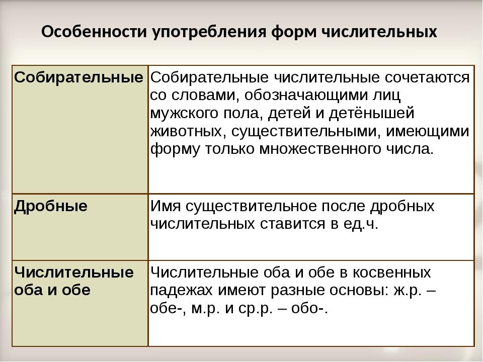 Особенности употребления форм числительных Собирательные Собирательные числит...
