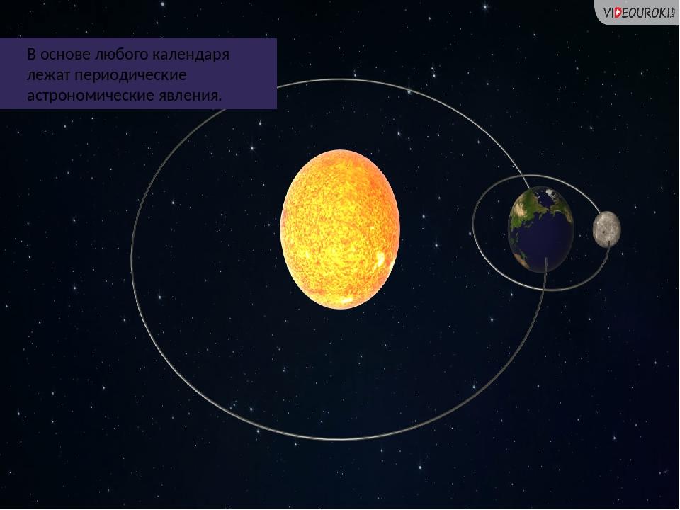 В основе любого календаря лежат периодические астрономические явления.