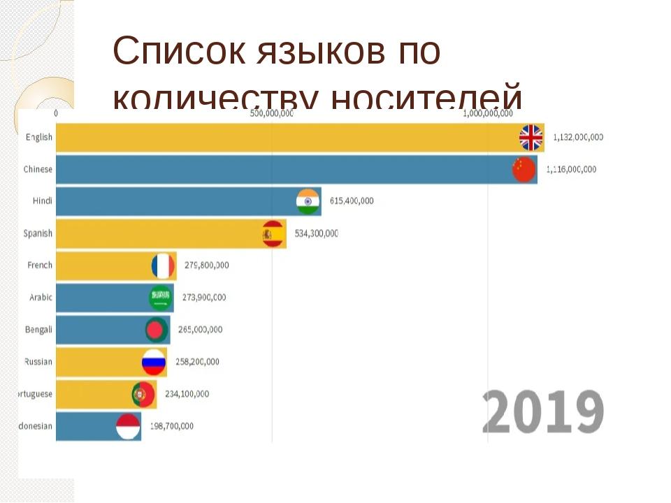 Список языков по количеству носителей
