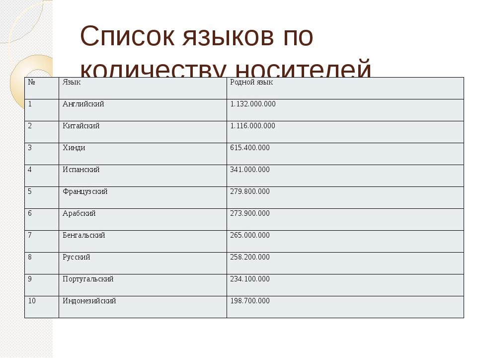 Список языков по количеству носителей № Язык Родной язык 1 Английский 1.132.0...