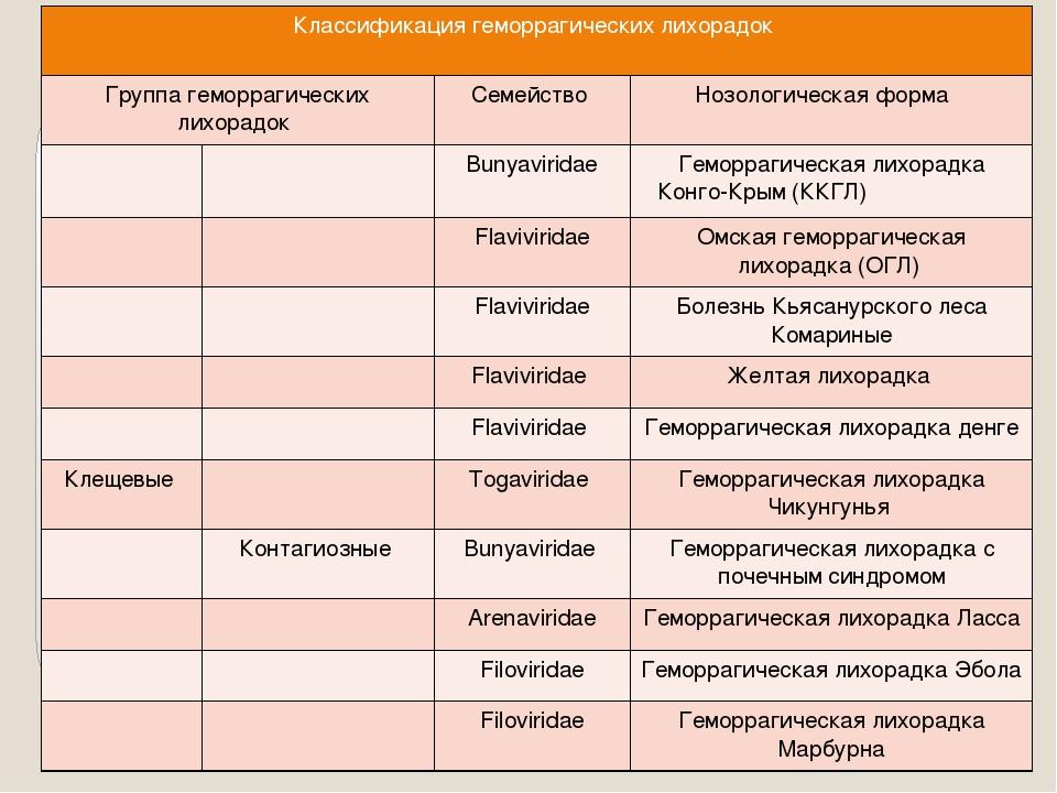 Классификация геморрагических лихорадок Группа геморрагических лихорадок Семе...